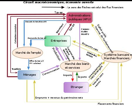 Module 9 : Modélisation Macroéconomique