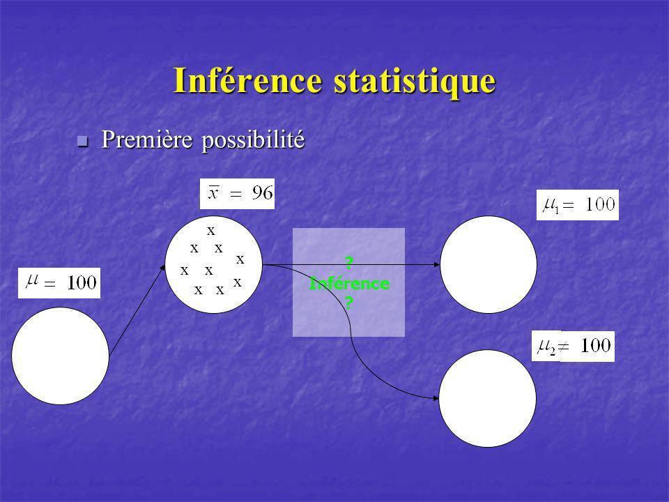 Module 2 : Introduction à l'inférence statistique