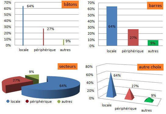 Module 1 : Analyse statistique descriptive